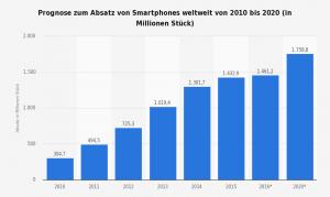 Weltweiter Absatz von Smartphones von 2010 bis 2020