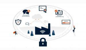 Sicherheitsanforderungen an Industrie 4.0