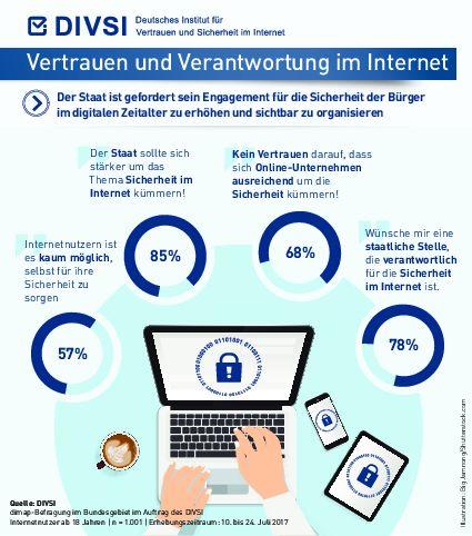Digitalisierung — Deutsche fordern mehr Sicherheit