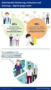 Nur acht Prozent der befragten Schulleiter messen dem Thema Digitalisierung einen hohen Stellenwert bei. Zudem sieht nur ca. ein Drittel der Lehrer Unterst?tzungspotenzial durch digitale Lernmedien bei individueller F?rderung. (Bild: Bertelsmann Stiftung)