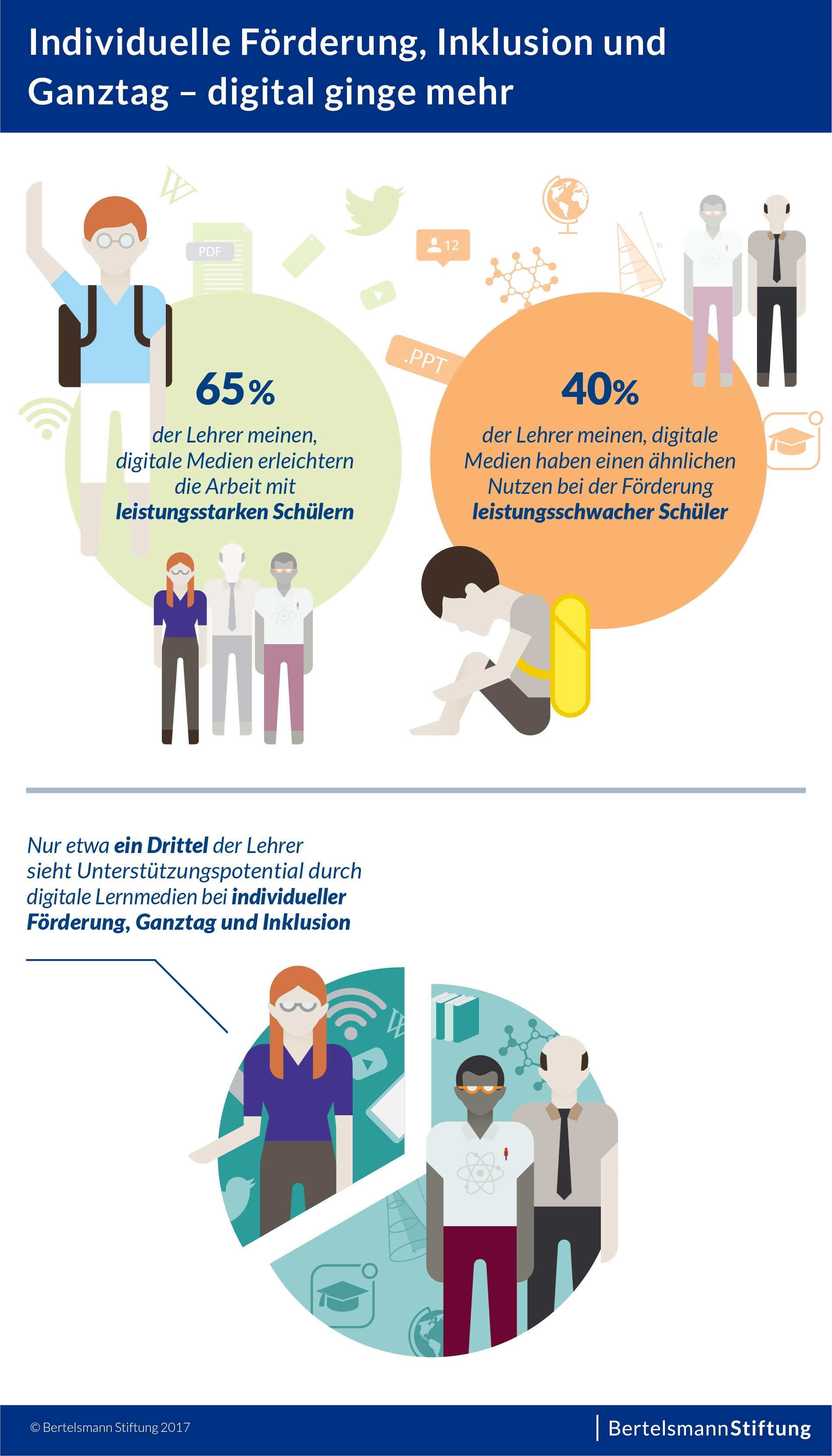 Digitalisierung an Schulen läuft schleppend