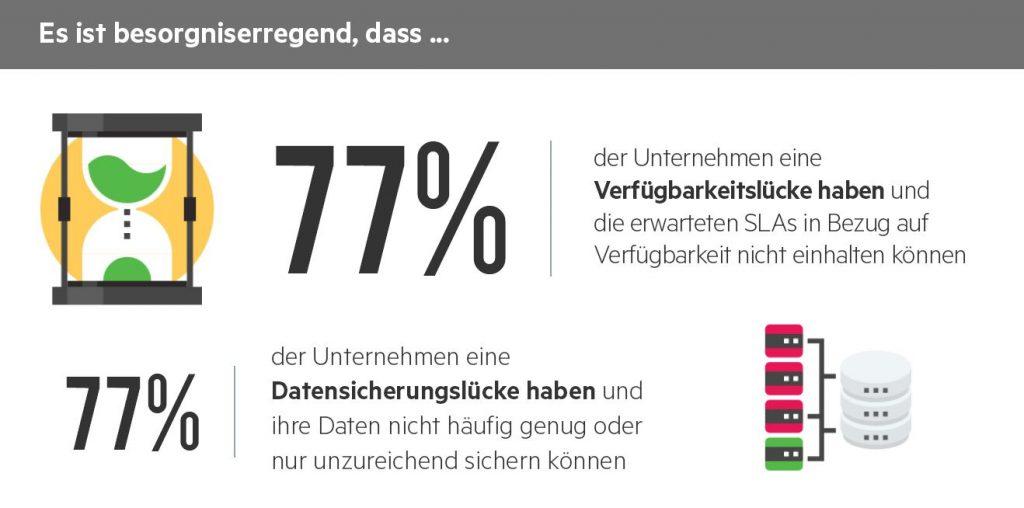 77 Prozent der Unternehmen k?nnen Ihre Daten nicht h?ufig genug und nur unzureichend sichern. (Bild: Veeam Software GmbH)