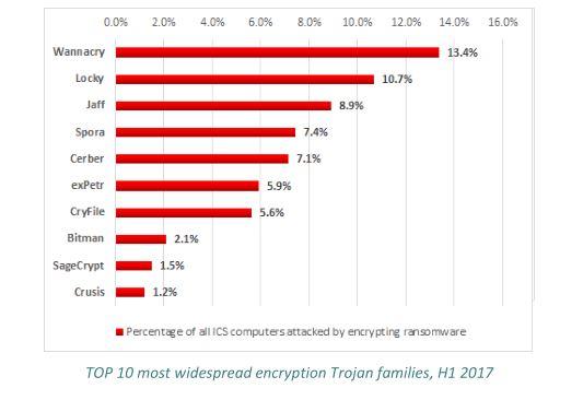 Cyberangriffe auf die Industrie