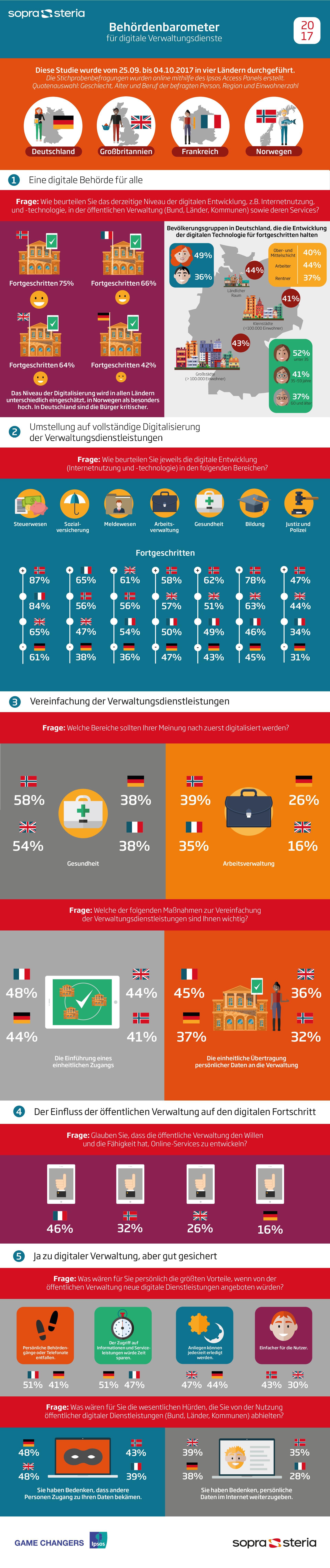 E-Government: Weniger als jeder zweite Deutsche sieht Fortschritte