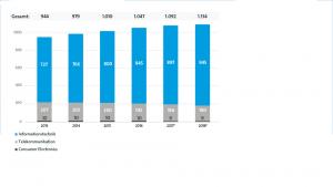 In der ITK-Branche entstehen laut Bitkom-Prognose in diesem Jahr etwa 40.000 neue Arbeitsplätze. (Bild: Bitkom e.V.)