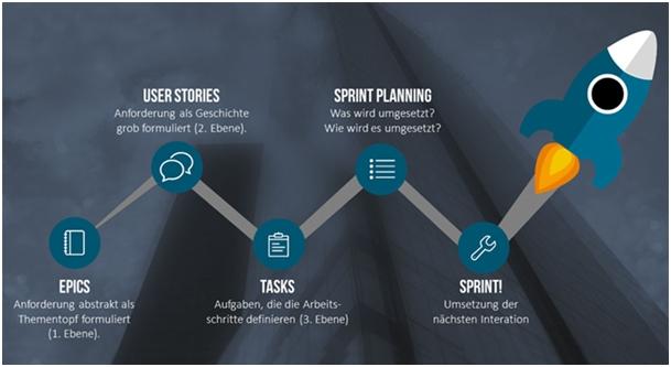 IoT-Projekte werden in kurzen Spints durchgeführt, anstatt als Dauerlauf. (Bild: Duality Beratungs-GmbH)