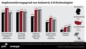 (Bild: PwC Strategy& (Germany) GmbH)