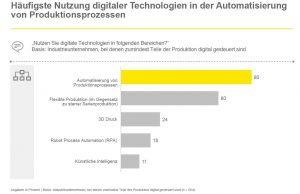 Mittelstand erwirtschaftet ein Drittel des Umsatzes mit Industrie-4.0-Produkten