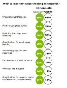 Millennials verlieren Vertrauen in die digitale Zukunft