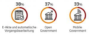 Öffentliche Verwaltungen investieren in die E-Akte
