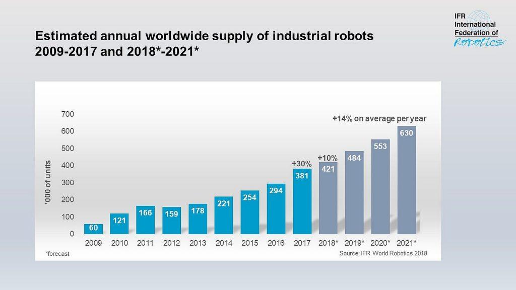 (Bild: IFR International Federation of Robotics)