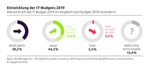 Unternehmen erhöhen ihre IT-Ausgaben