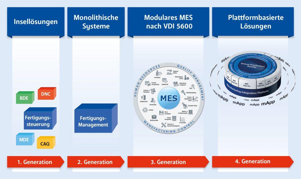 (Bild: MPDV Mikrolab GmbH)