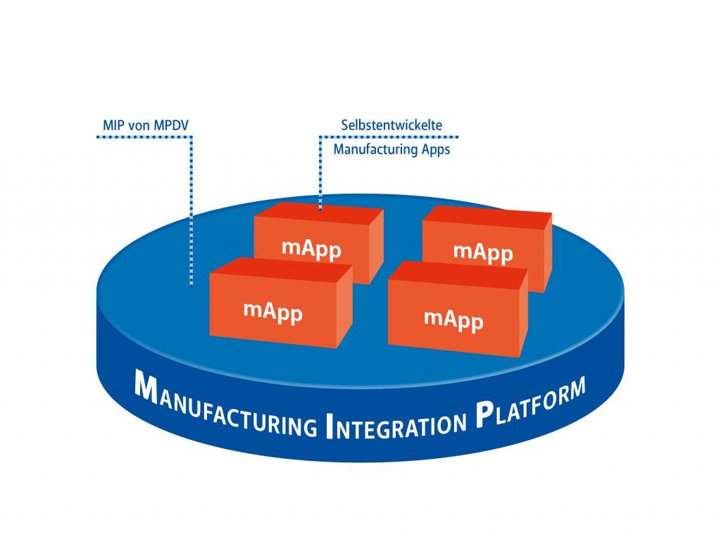 Entwicklung und Betrieb eigener mApps auf der Manufacturing Integration Platform (Bild: MPDV Mikrolab GmbH)