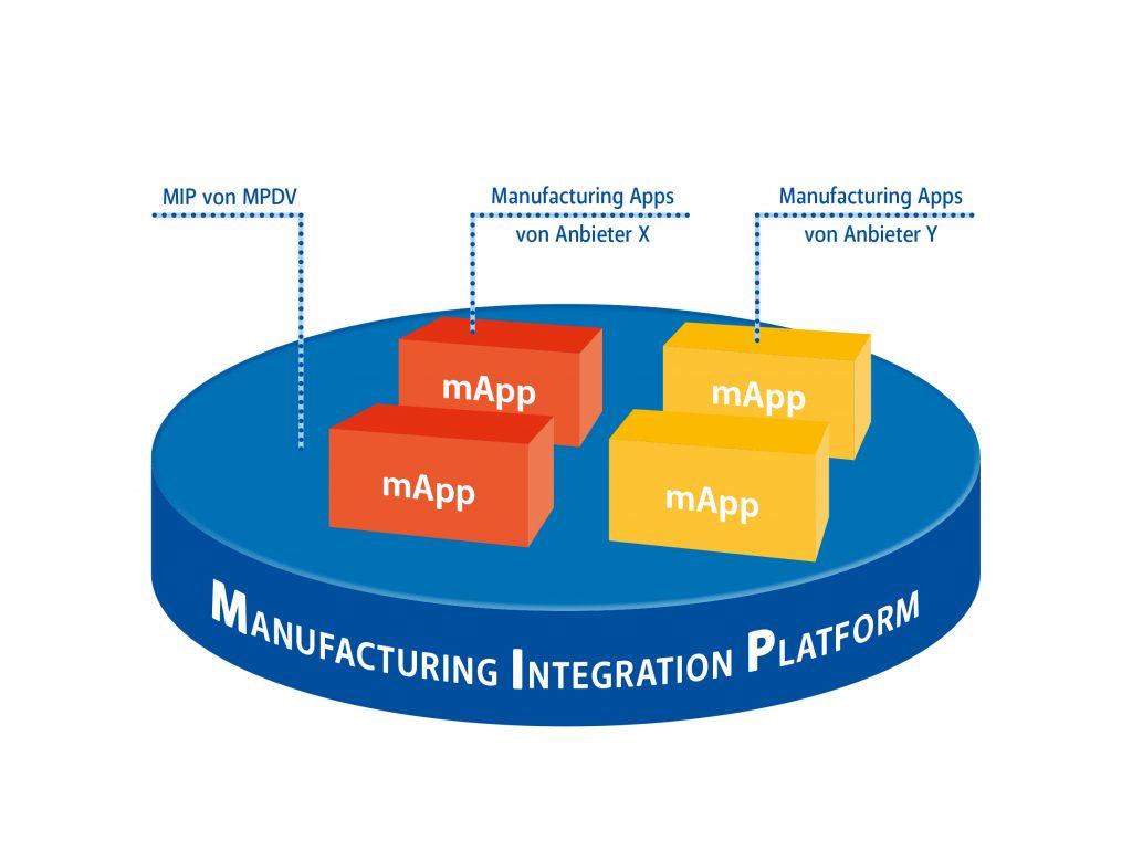 Kombination von mApps unterschiedlicher Anbieter zu einer individuellen Komplettlösung (Bild: MPDV Mikrolab GmbH)