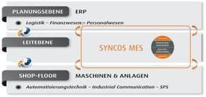 (Bild: SYNCOS GmbH)