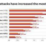 Kosten von Cyberattacken liegen im Schnitt bei 13Mio.US$
