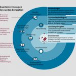 BMBF fördert Initiative zur Quantenkommunikation