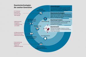 Die Infografik zeigt die Funktions- und Anwendungsbereiche von Quantentechnologien der zweiten Generation. (Bild: BMBF)