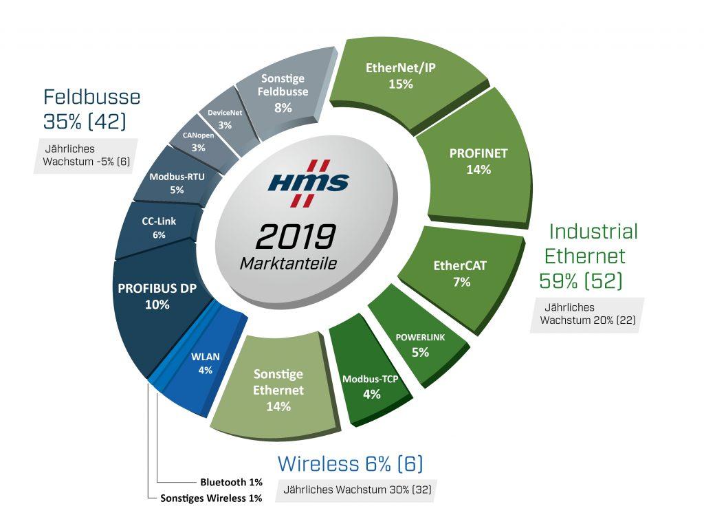 (Bild: HMS Industrial Networks GmbH)