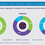 Mit künstlicher Intelligenz gegen Cyberattacken