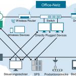 Cybersicherheitstraining für die Mitarbeiter