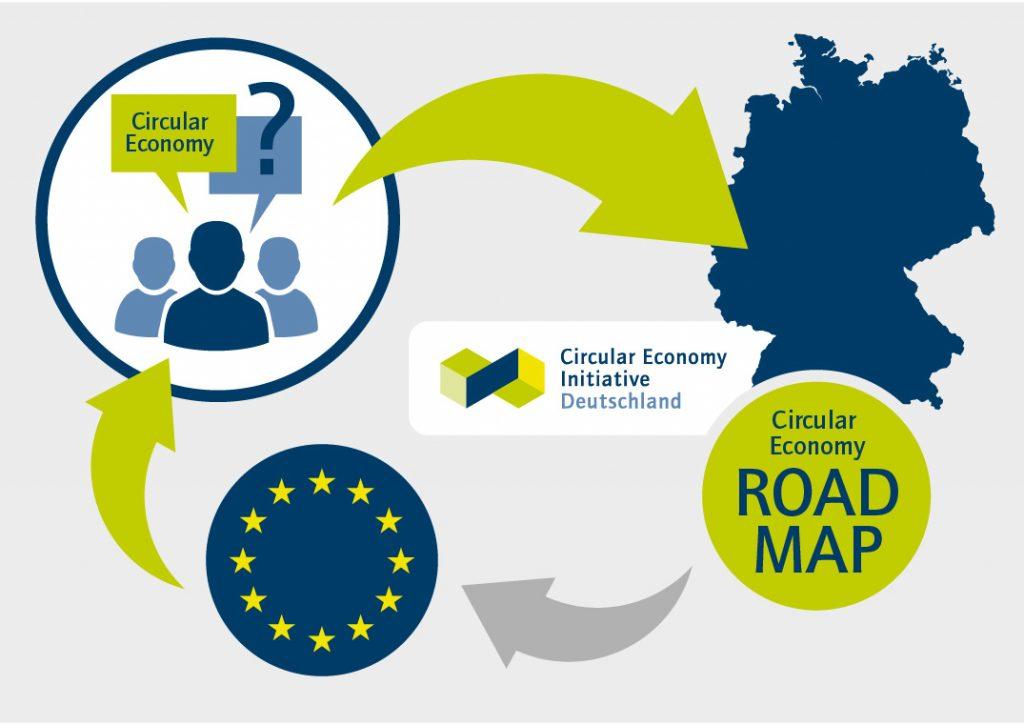 Eine initiale Studie der Circular Economy Initiative Deutschland untersucht europäische Vorer der zirkulären Wirtschaft. Im nächsten Schritt wird die Initiative auf Basis dieser Ergebnisse eine Roadmap für Deutschland entwickeln. (Bild: Circular Economy Initiative Deutschland)