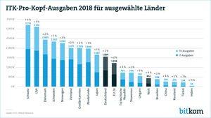 In der Schweiz werden pro Kopf 3.214€ für  IT- und Telekommunikation ausgegeben. (Bild: Bitkom e.V.)