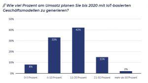 Bis 2020 wollen 42 % der Unternehmen zwischen 11 und 20 % ihres Umsatzes mit IoT-basierten Geschäftsmodellen generieren, 17 % sogar noch mehr Umsatz daraus schöpfen. (Bild: Maincubes One Gmbh)