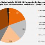 Trotz oder wegen Corona: Energieeffizienz wird wichtiger