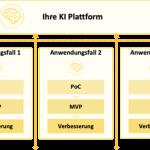 Die industrielle KI-Plattform