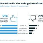 Die Blockchain in der deutschen Wirtschaft