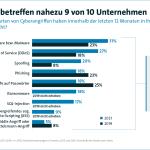Hoher Schaden für die deutsche Wirtschaft